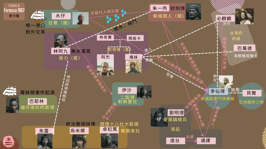 《斯卡羅》第3-4集角色、事件關係圖